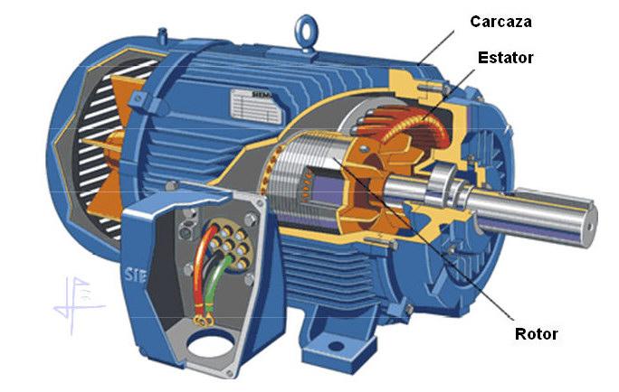 Partes del motor electrico de corriente alterna